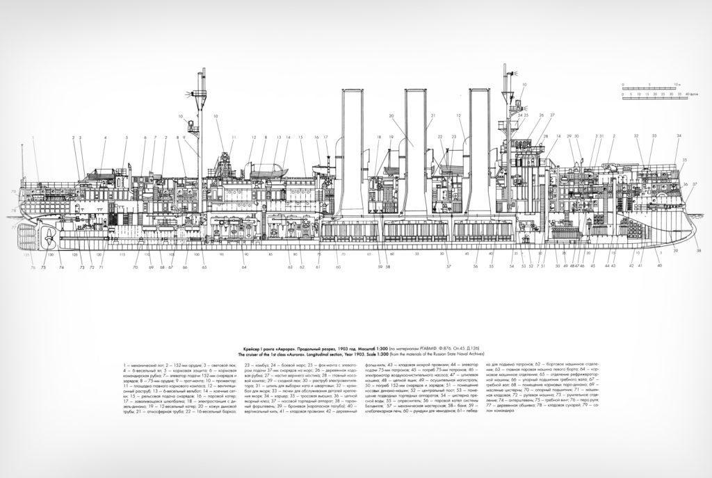 Конструкция крейсера Авроры