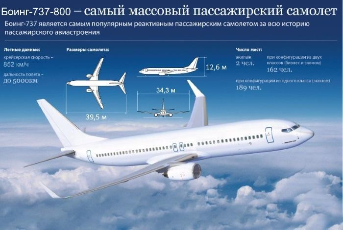 Характеристика Боинга 737