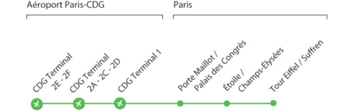 Как добраться из аэропорта Шарль де Голь до Парижа